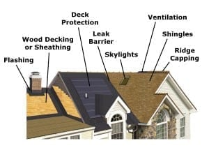 Complete Roofing System Components